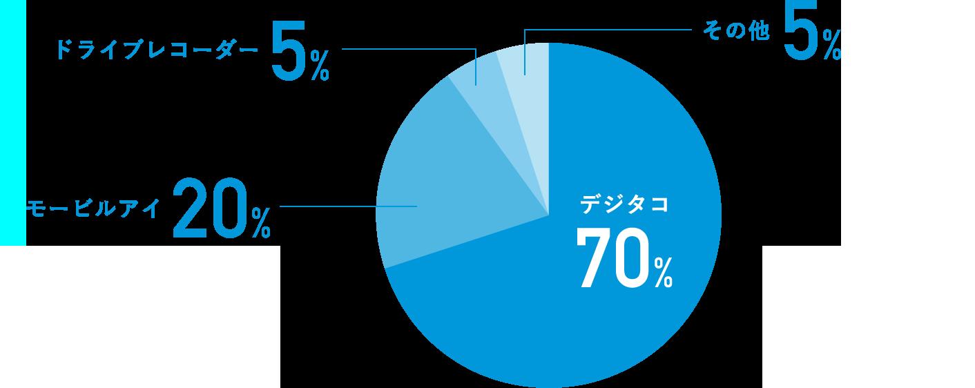 デジタコ:70%・モービルアイ:20%・ドライブレコーダー:5%・その他:5%